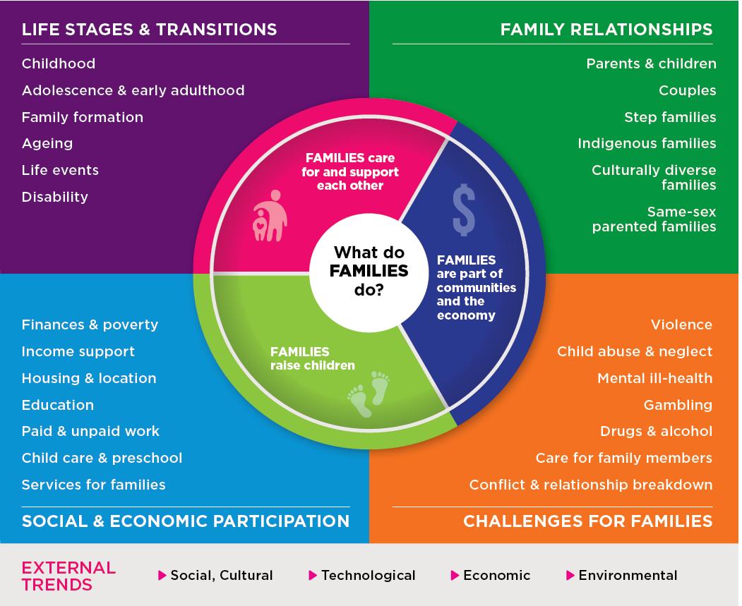 AIFS Families Framework diagram