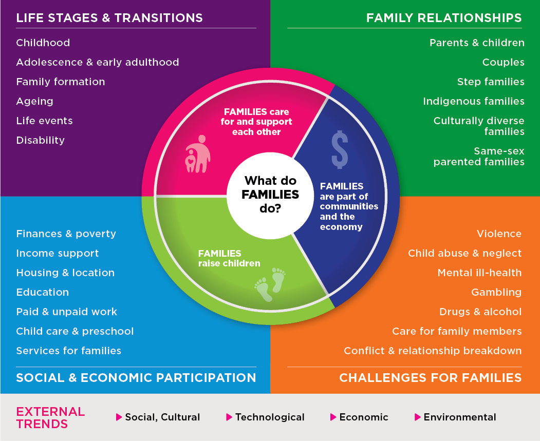 Families Framework. Life stages & transitions; Family relationships; Social & economic participation; Challenges for families. Read full text description.