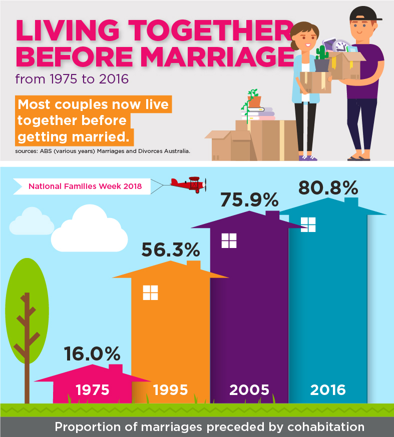 An infographic showing the proportion of marriages preceded by cohabitation. In 1975 16%; in 1995 56.3%; in 2005 75.9%; in 2016 80.8%.