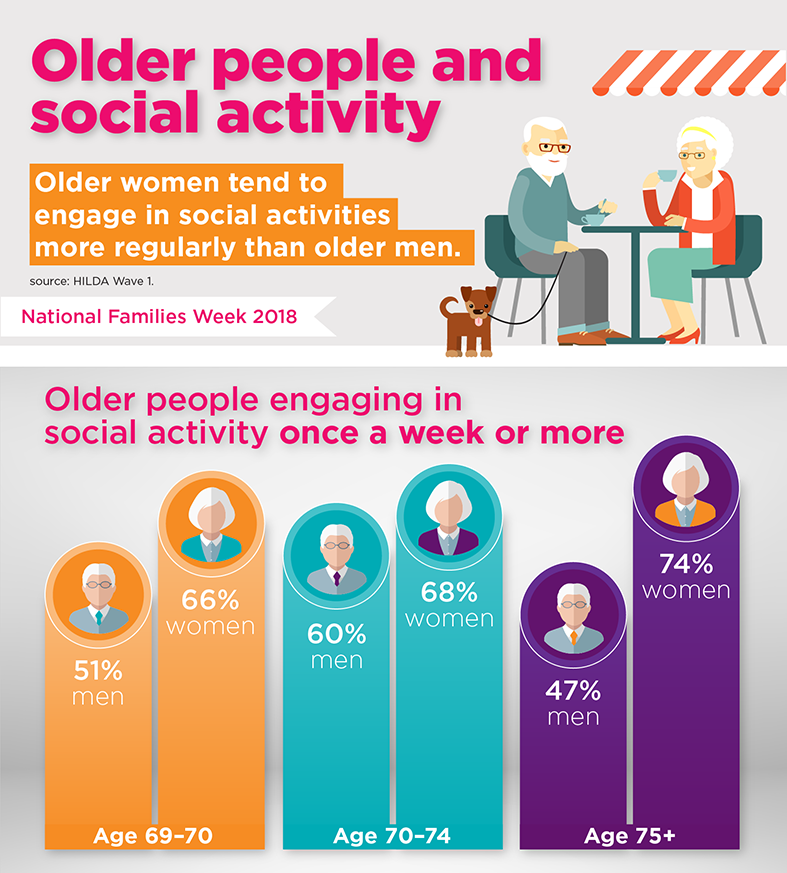 An infographic showing older people and social activity. Age 69-70 51% men and 66% women; Age 70-74 60%men and 68% women; Age 75+ is 47%men and 74% women