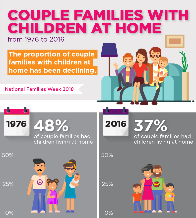 An infographic showing the number of couple families with children at home from 1976 to 2016; In 1976 48% of couple families had children living at home. In 2016 37% of couple families had children living at home.