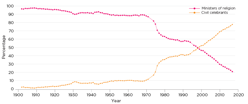 Figure 3: Graph showing the stats of marriage celebrants in selected years between 1902 and 2017.