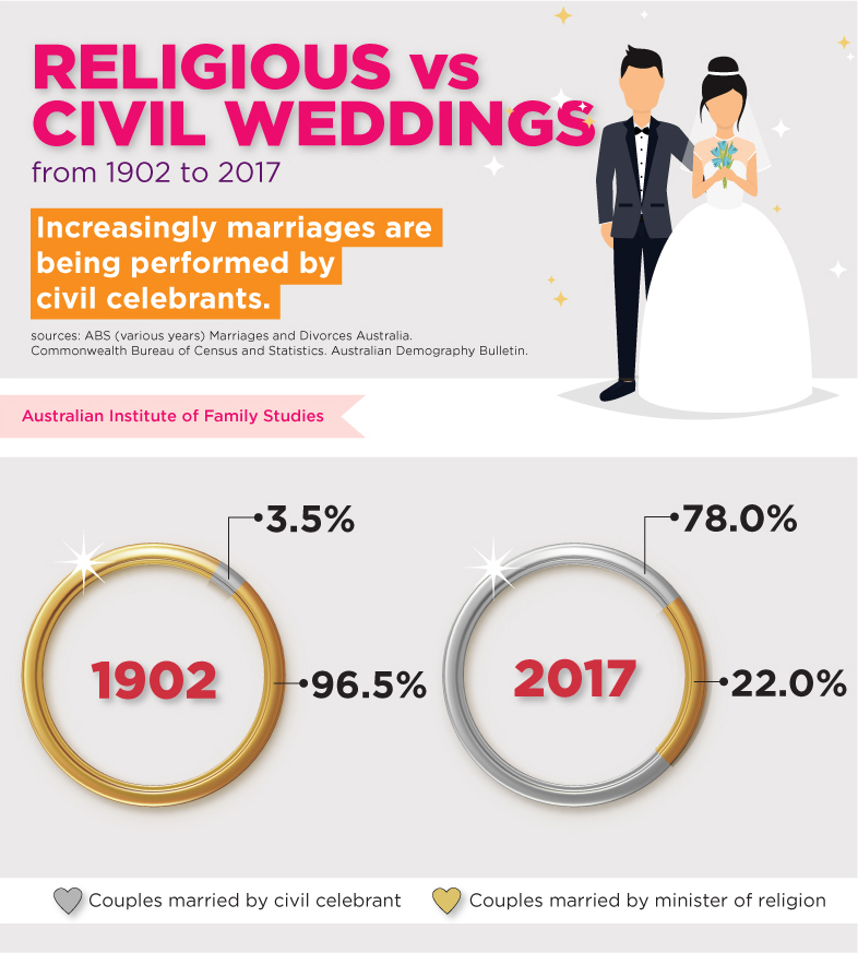 Figure 4: Infographic showing the numbers of weddings performed by civil celebrants as in comparison to religious weddings