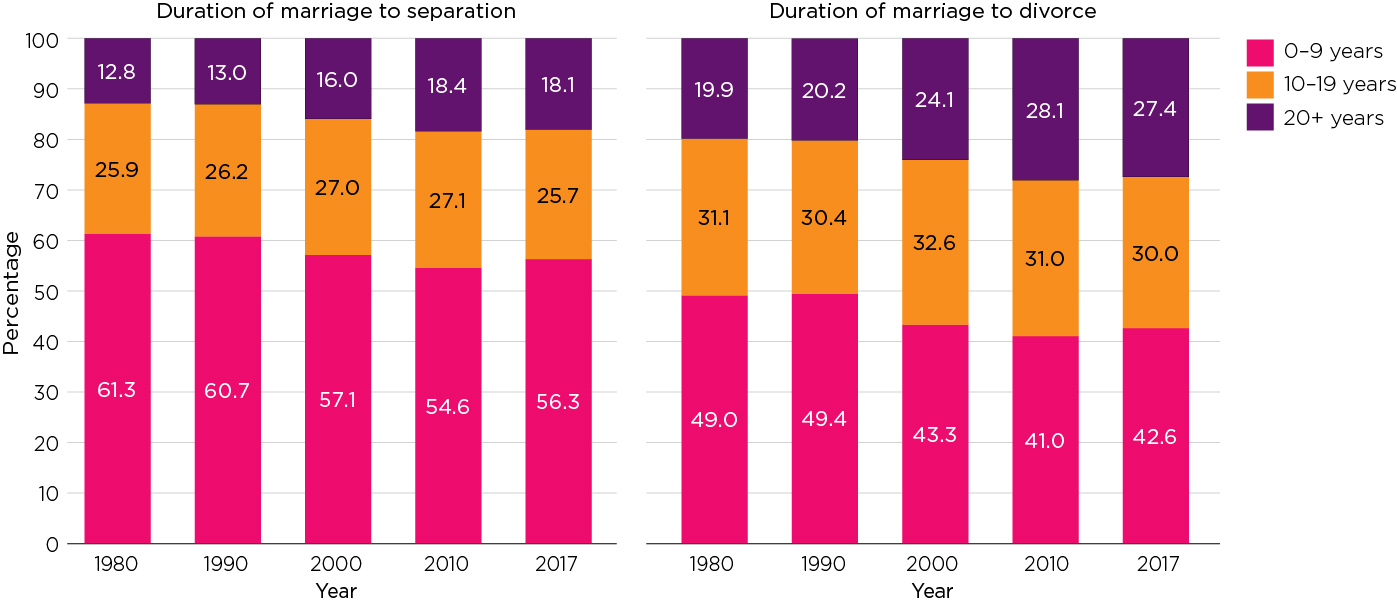 Divorce rates in Australia | Australian Institute of Family