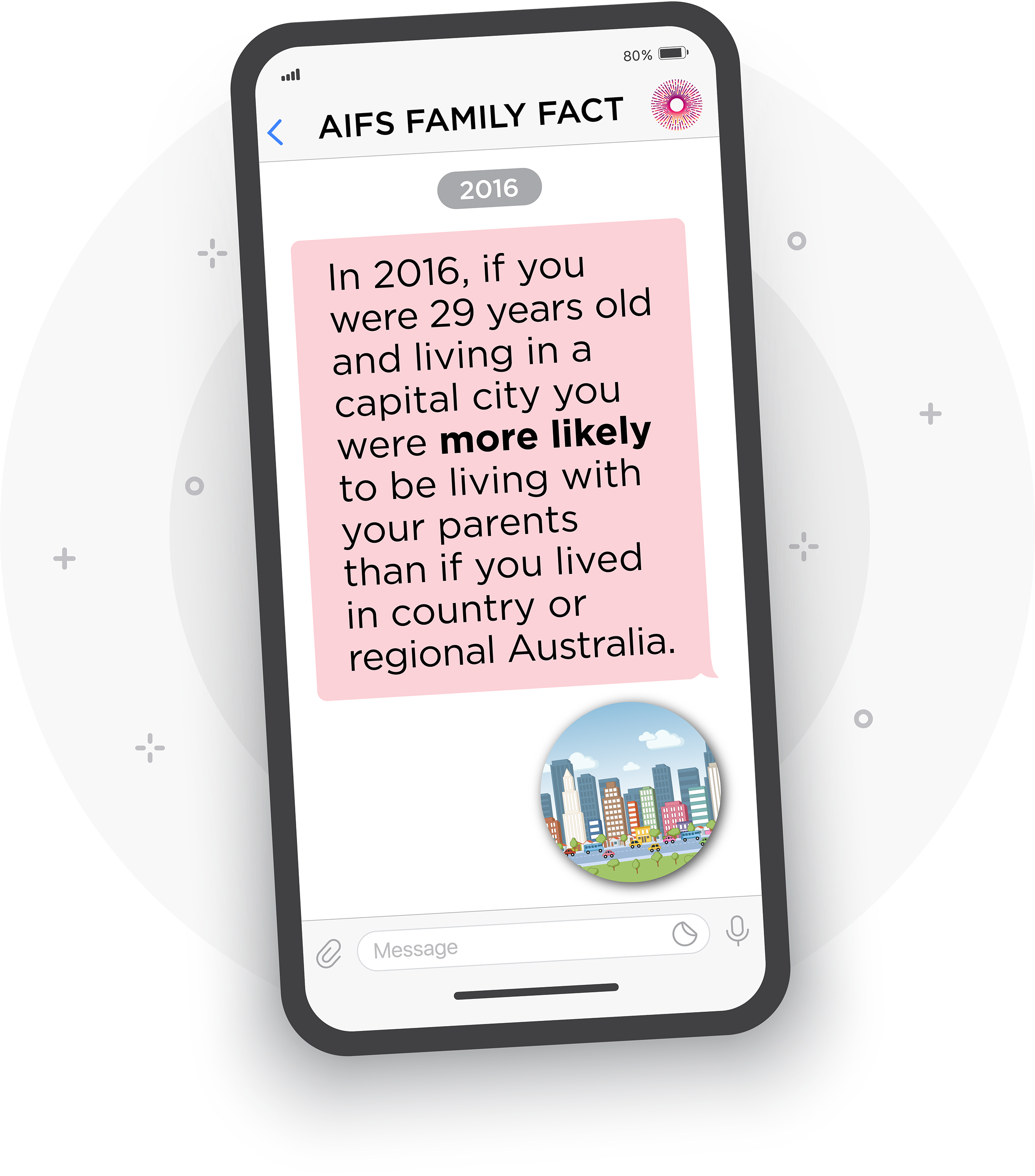 Infographic showing a message on a mobile phone saying in 2016, if you were 29 years old and living in a capital city you were more likely to be living with your parents than if you lived in a country or regional Australia