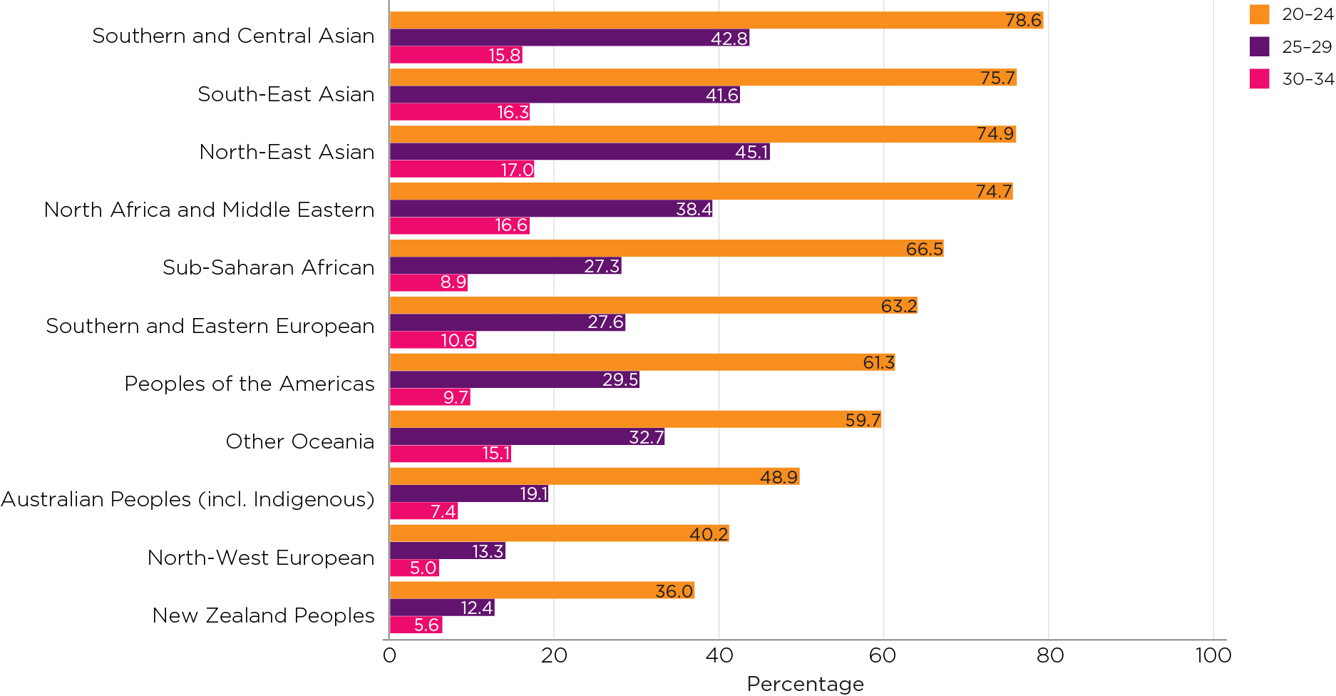 Figure 6: Proportions of Australian-born young women living with their parents by age and ancestry: 2016