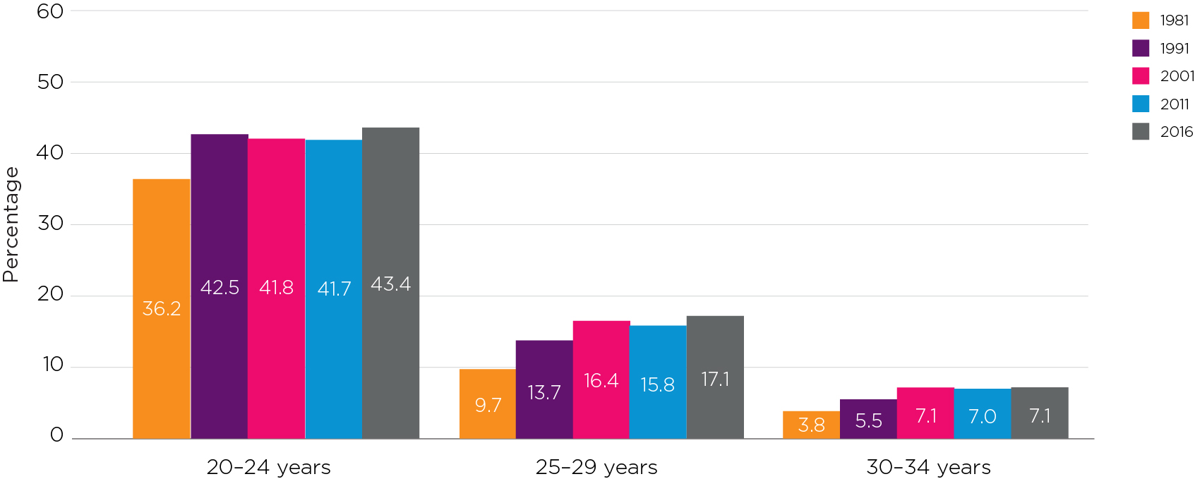 Figure 1:Proportions of young people, by age, living with their parents: 1981–2016