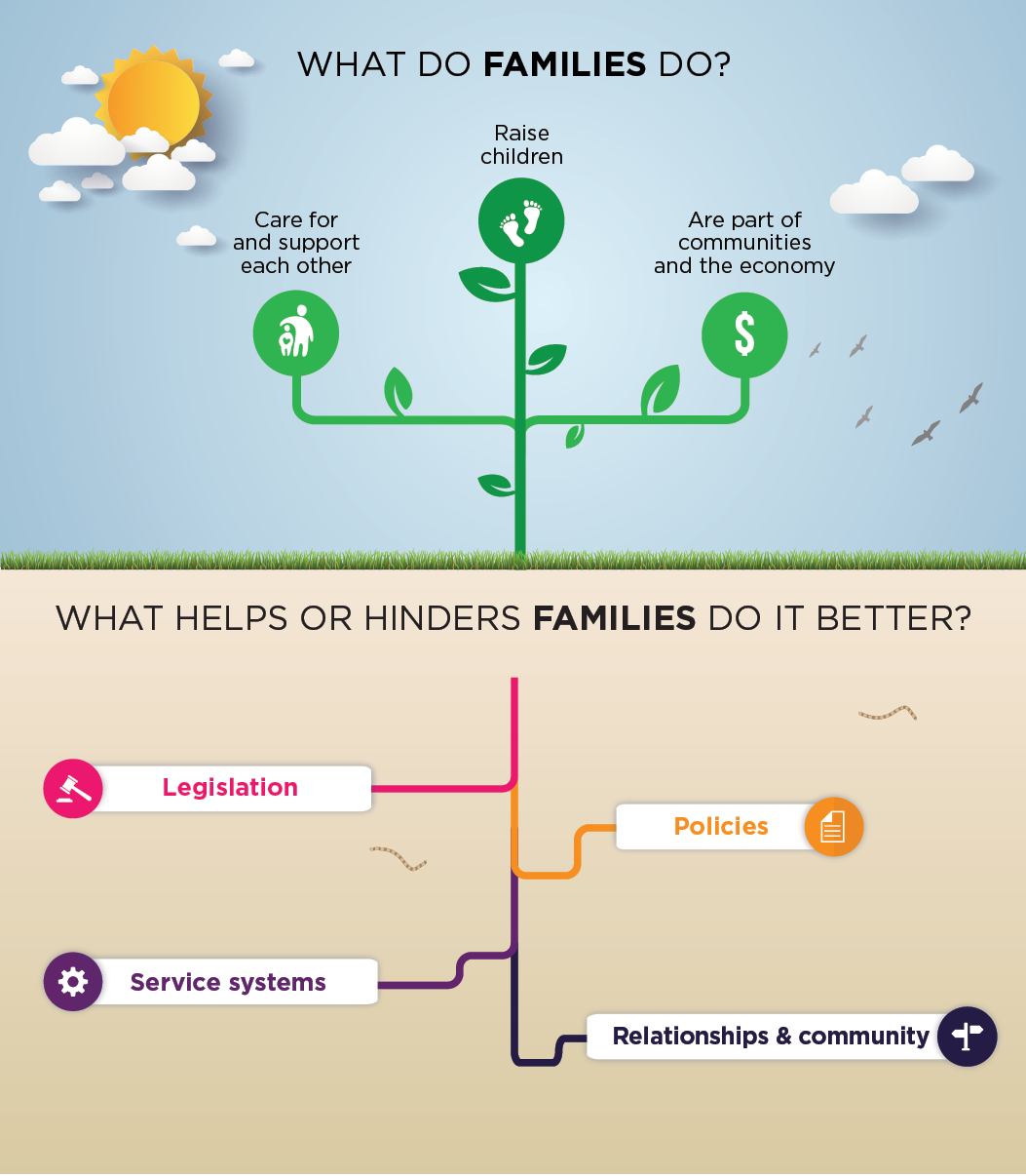 AIFS Families Framework tree diagram