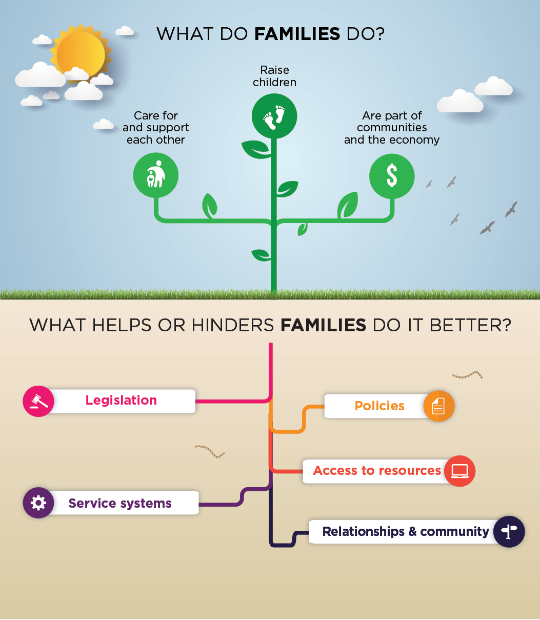 Families Framework tree. Read text description.