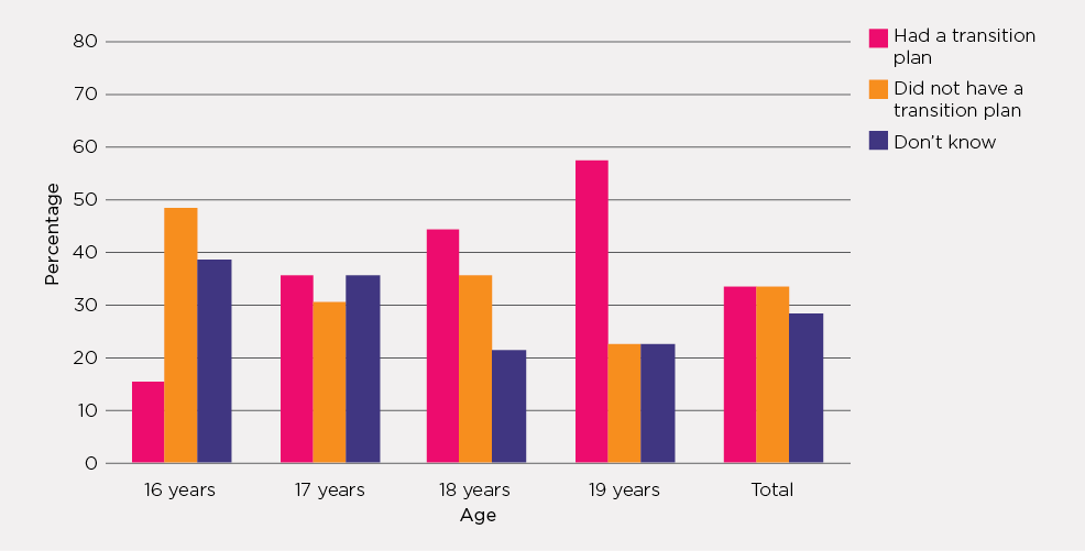 Figure 4.1: Young people in care with a transition plan, by age