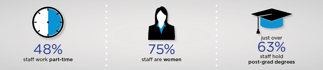 Over 48% of staff work on a part-time basis and over 75% of our staff are women. Just over 63% of staff hold post-graduate degrees