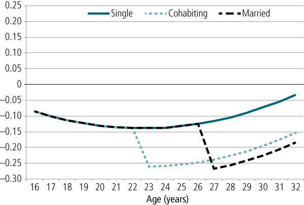 Figure 1: Depression z scores by age and relationship status for men - as described in text
