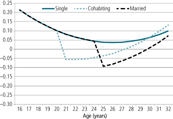 Figure 2: Depression z scores by age and relationship status for women - as described in text