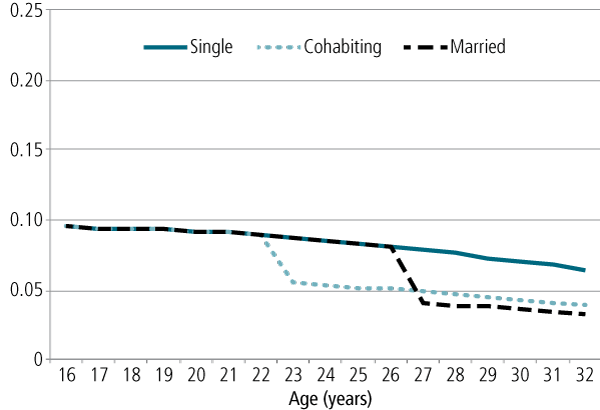 Figure 3: Probability of suicide ideation by age and relationship status for men - as described in text.