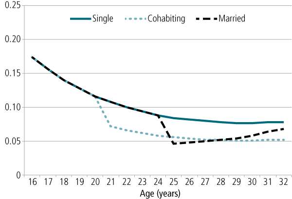 Figure 4: Probability of suicide ideation by age and relationship status for women - as described in text.