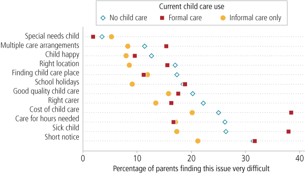 Child care difficulties experienced in last 12 months reported by those using work-related child care, by care currently used, 2012. As described in text.