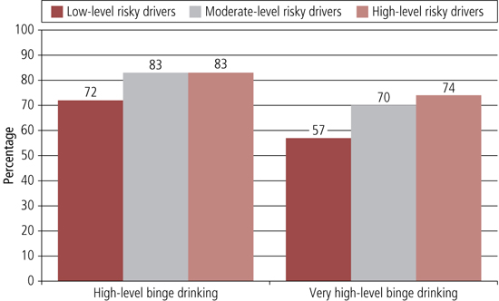 Figure 27 graph of engagement in high- and very high-level binge drinking in the past month, low-, moderate- and high-level risky drivers