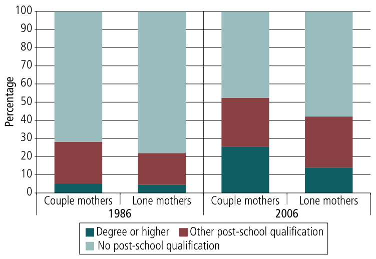 Figure 9. Education of couple and lone mothers 1986 and 2006