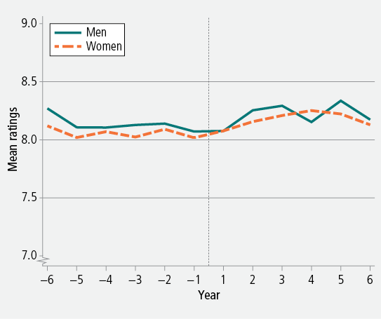 Figure 13: Mean ratings of life satisfaction before and after retirement, men and women, 2001−12. As descrbed in text.