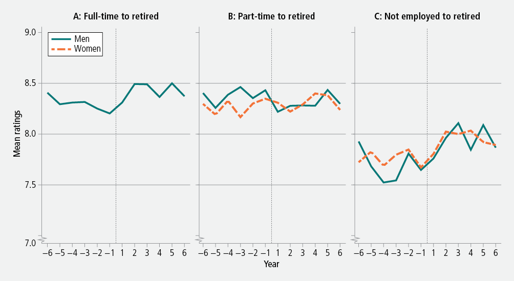 Figure 14: Mean ratings of life satisfaction before and after retirement, by pathways to retirement, men and women, 2001−12. As descrbed in text.