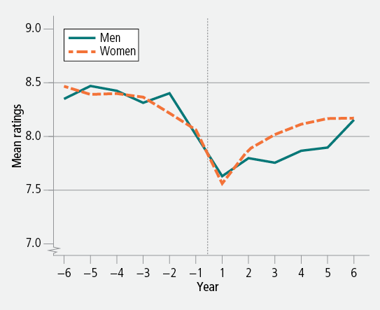 Figure 15: Mean ratings of life satisfaction before and after widowhood, men and women, 2001−12. As descrbed in text.