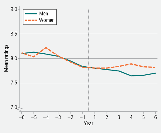 Figure 3: Mean ratings of life satisfaction before and after leaving the parental home, men and women, 2001−12. As descrbed in text.