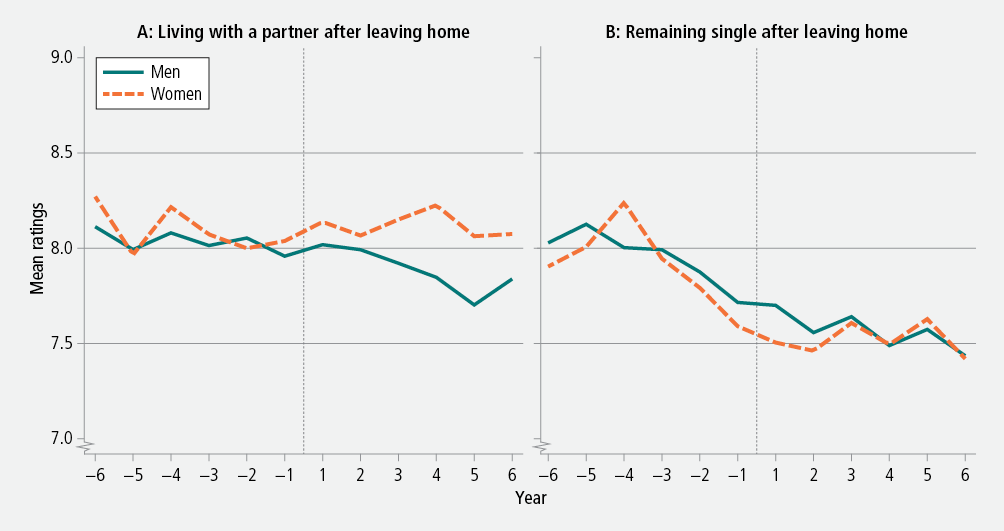 Figure 4: Mean ratings of life satisfaction before and after leaving the parental home, by whether living with a partner or remaining single, men and women, 2001−12. As descrbed in text.