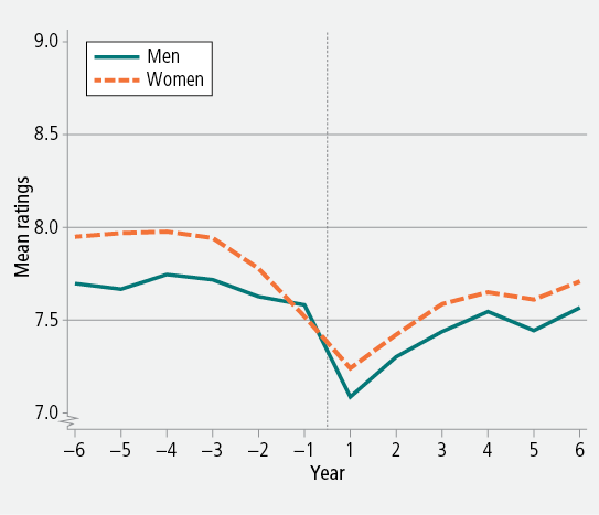 Figure 9: Mean ratings of life satisfaction before and after separation from a live-in relationship, men and women, 2001−1. As descrbed in text.