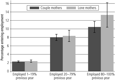 Figure 13 Proportions of persons reporting that it is very or fairly common for neighbours to help out and do things together, by household type, 2008 - as described in text