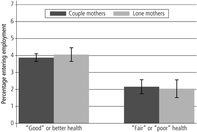 Figure 17 Proportions of persons who reported experiencing at least one financial hardship in the year, 2001-09 - as described above
