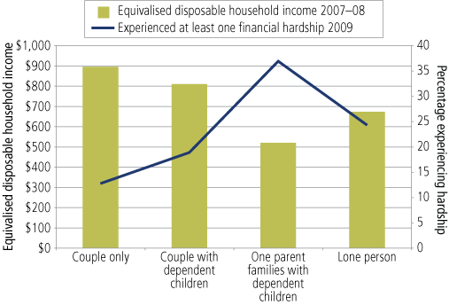 Figure 18 Mean weekly equivalised disposable household income (2007-08) and proportions of persons experiencing at least one financial hardship in 2009, by household type - as described above