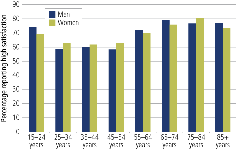 Figure 21 Proportions or persons reporting high satisfaction with life, by age and gender, 2009 - as described in text
