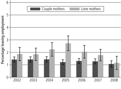 Figure 5 Engagement in education and employment by young people aged 15-19 and 20-24 years, 1990 and 2010 - as described in text