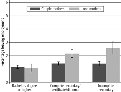 Figure 7 Proportions of older people who were employed, by age and gender, 1978-2010 - as described in text