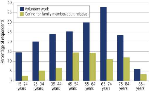 Figure 8 Proportions of persons in private dwellings who report volunteering and/or caring for an adult relative in a typical week, by age, 2008 - as described in text