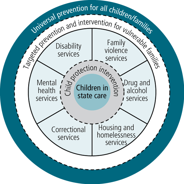 Figure 2: Toward a more integrated service system for vulnerable families - as described in text