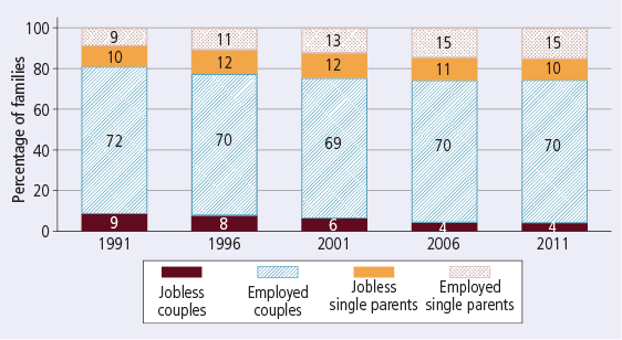 Employment rates of couple and single-parent families, by employment status, 1991-2011 - as described in text