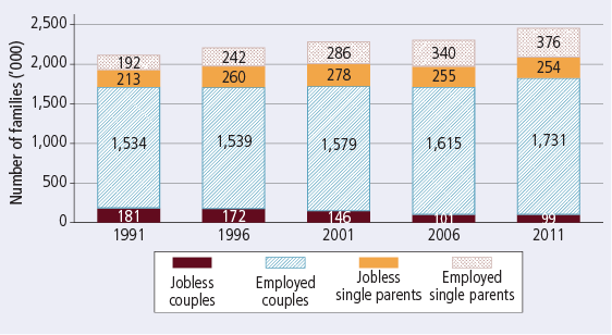 Employment numbers of couple and single-parent families, by employment status, 1991-2011 - as described in text