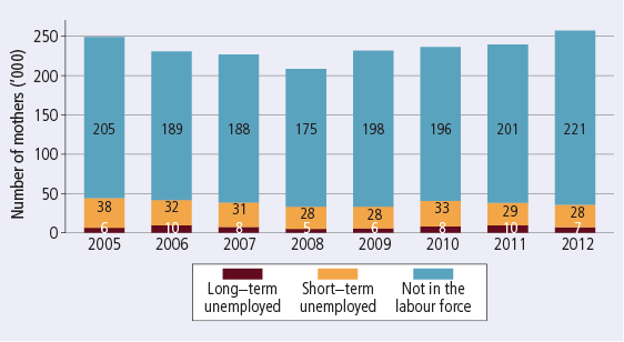 Jobless single mothers, by labour force status and duration of unemployment, 2005-12 - as described in text