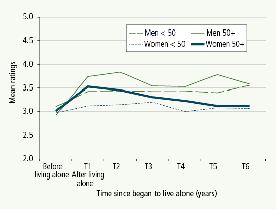 Figure 2: Mean loneliness following commencement of living alone, by gender and age. Described in text.