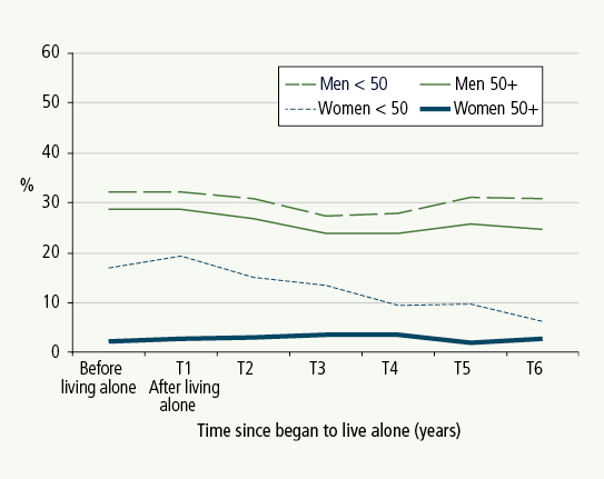 Figure 3: Percentage of those consuming five to six drinks at a sitting at least weekly, by gender and age. Described in text.