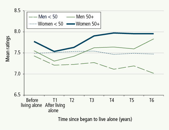Figure 4: Mean life satisfaction following the commencement of living alone, by age and gender. Described in text.