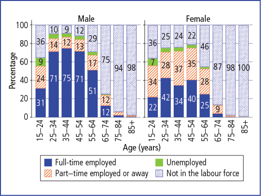 Labour force status, by sex and age, 2011 - as described in accompanying text.