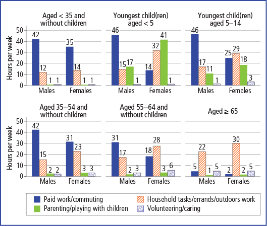 Time use of men and women at different life stages, 2011 - as described in accompanying text