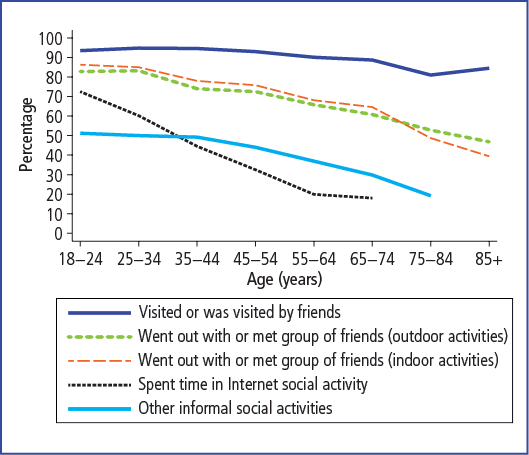 Social activities in the previous three months, by age, 2010 - as described in accompanying text