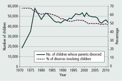 Heterosexual and homosexual divorce rates
