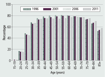 Figure 11: Proportion of men in private dwellings who were living with a partner, 1996–2011 - as described in accompanying text.