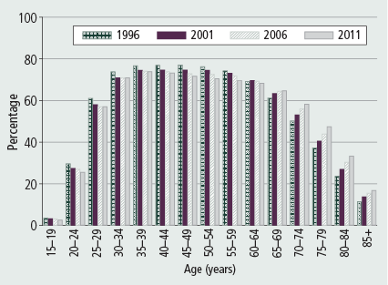 Figure 12: Proportion of women in private dwellings who were living with a partner, 1996–2011 - as described in accompanying text.