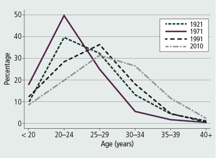 Figure 13: Age of new mothers, 1921,1971, 2001 and 2011 - as described in accompanying text.