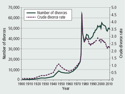 Research papers on divorce rates